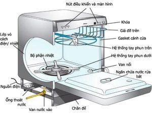 Cấu tạo hoạt động máy rửa bát gia đình