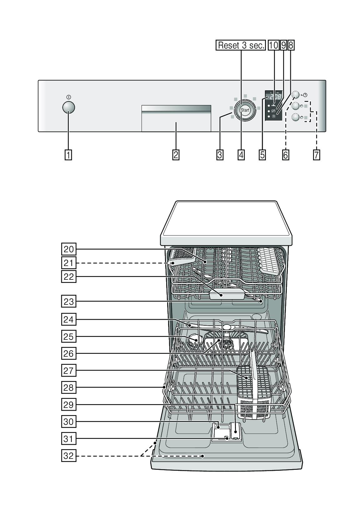 Sơ đồ bảng điều khiển máy rửa bát Bosch Seri 2 và một số mẫu Seri 2