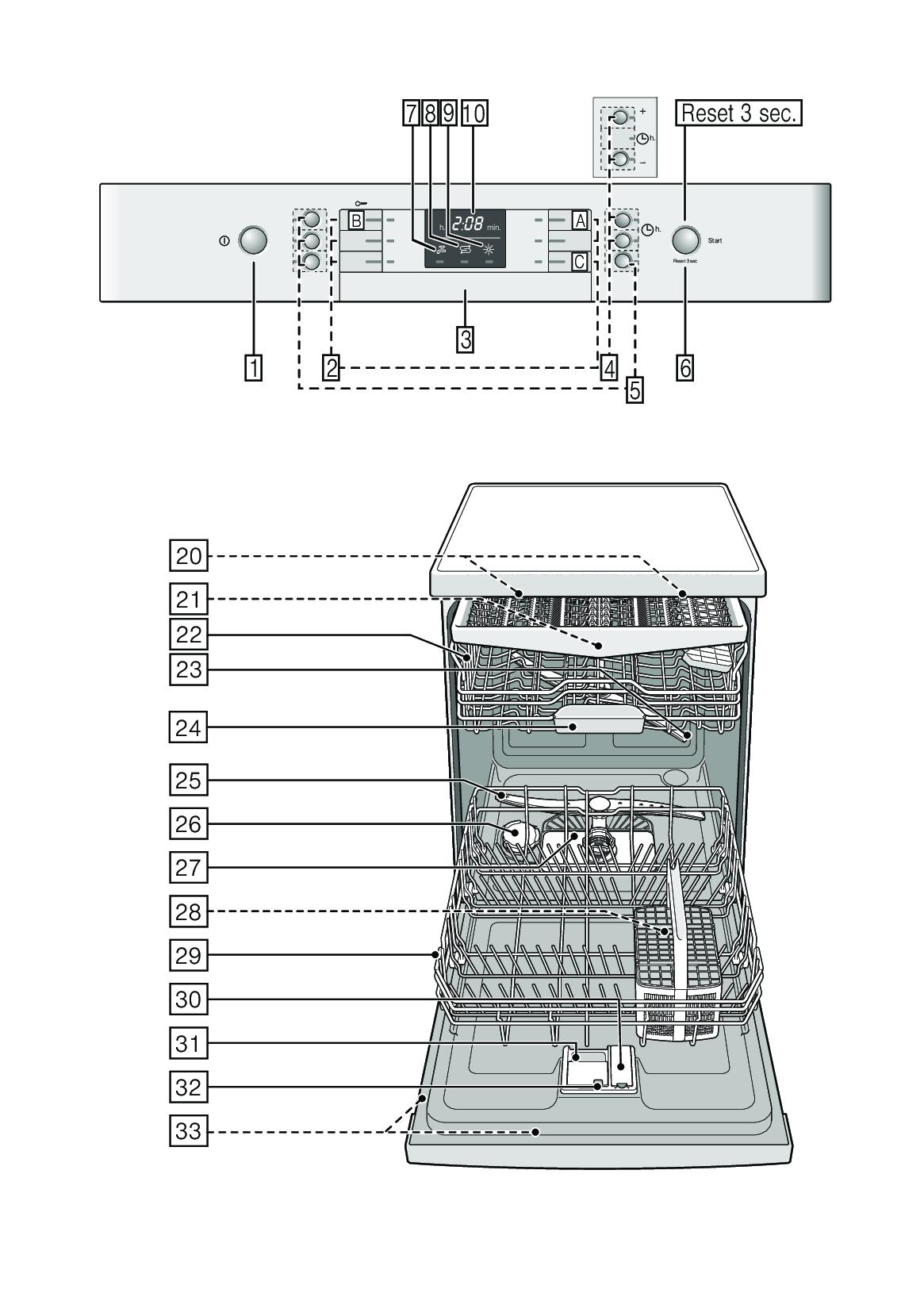 Bảng chỉ dẫn thứ tự và ký hiệu quy ước trên máy rửa bát Bosch Seri 4